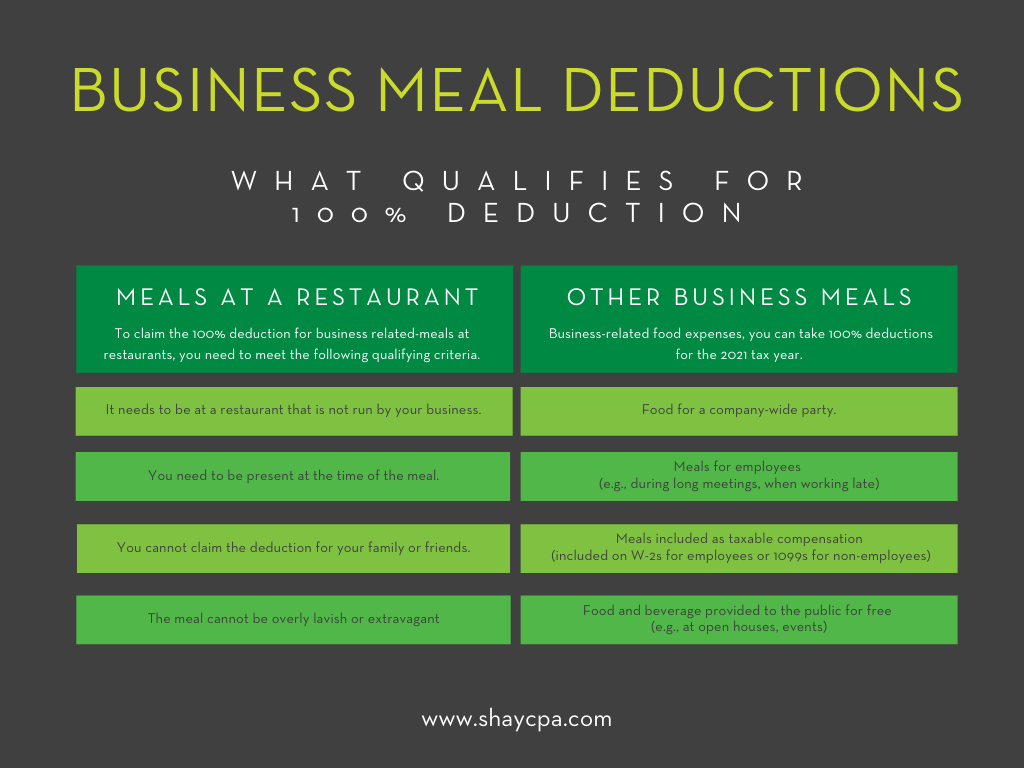 Chart of what qualifies for 100% Business Meal Deductions