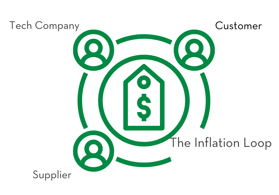Inflation loop: demonstrates the circular process of Supplier to Tech Company to Customer